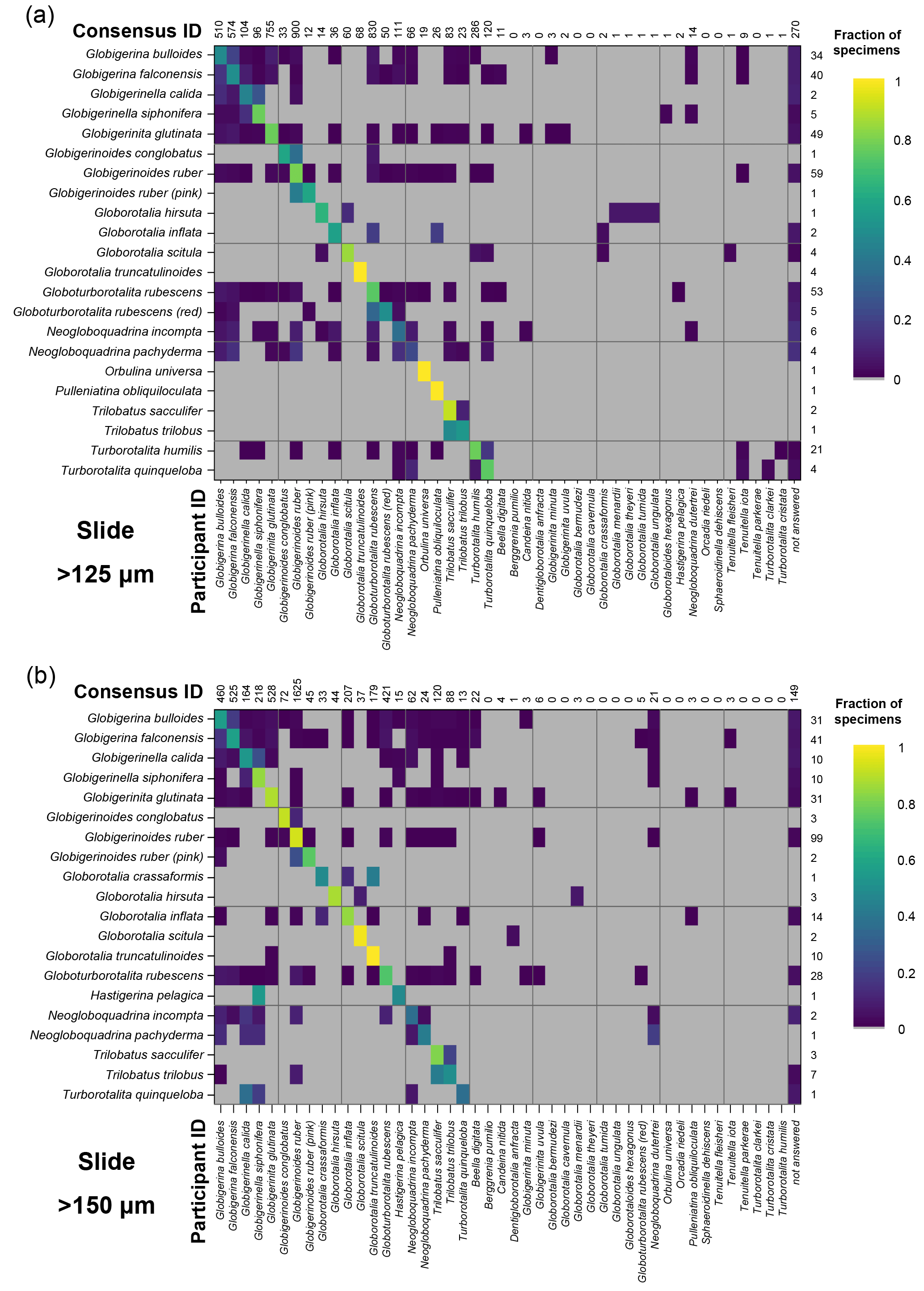 JM - Reproducibility of species recognition in modern